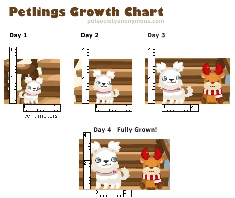 petlings growth chart