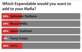 Mafia Wars The Expendables Question 2 Voting Results