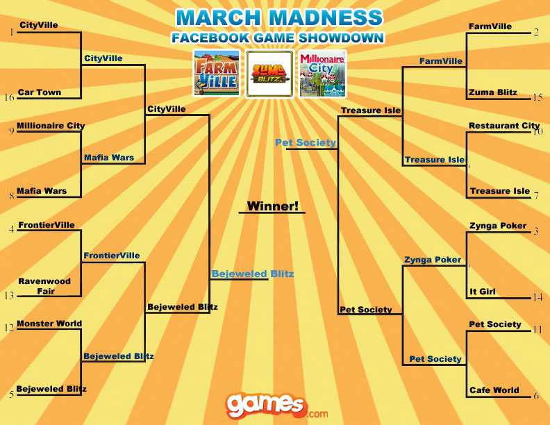playfish popcap march madness facebook game showdown