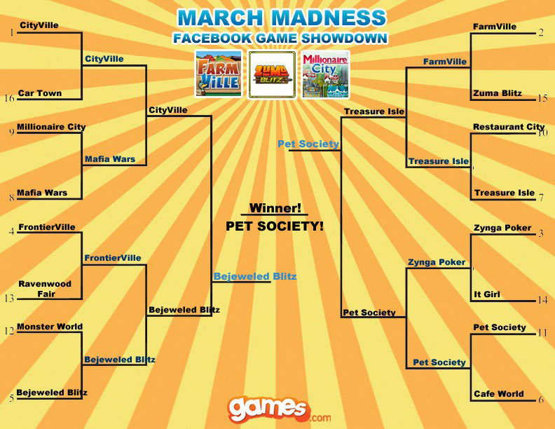 games.com march madness facebook game showdown winner