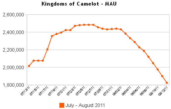 Kingdoms of Camelot Appdata August 2011