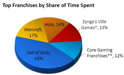 Top Franchises by Share Time Spent