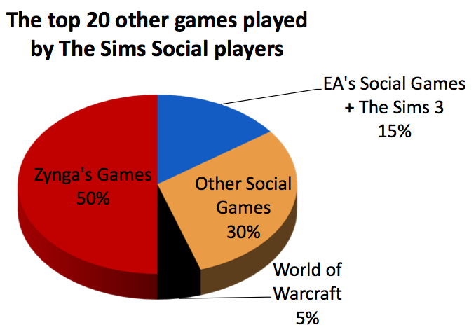Raptr Report The Sims Social