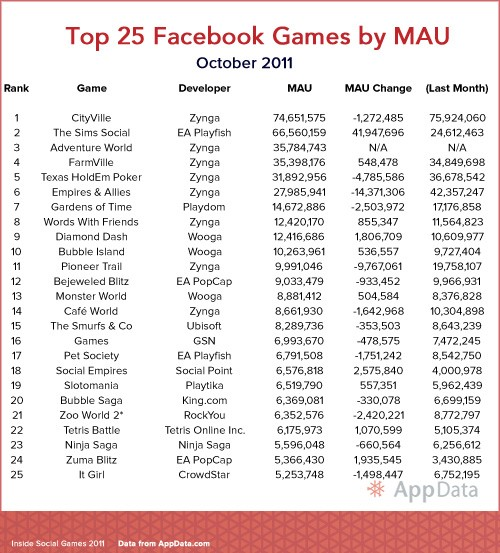 Top 25 Facebook Games October