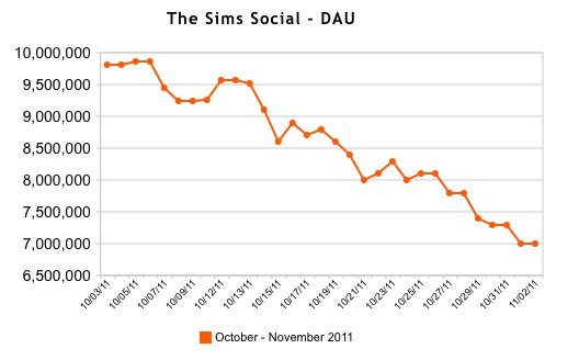 sims social daily active users