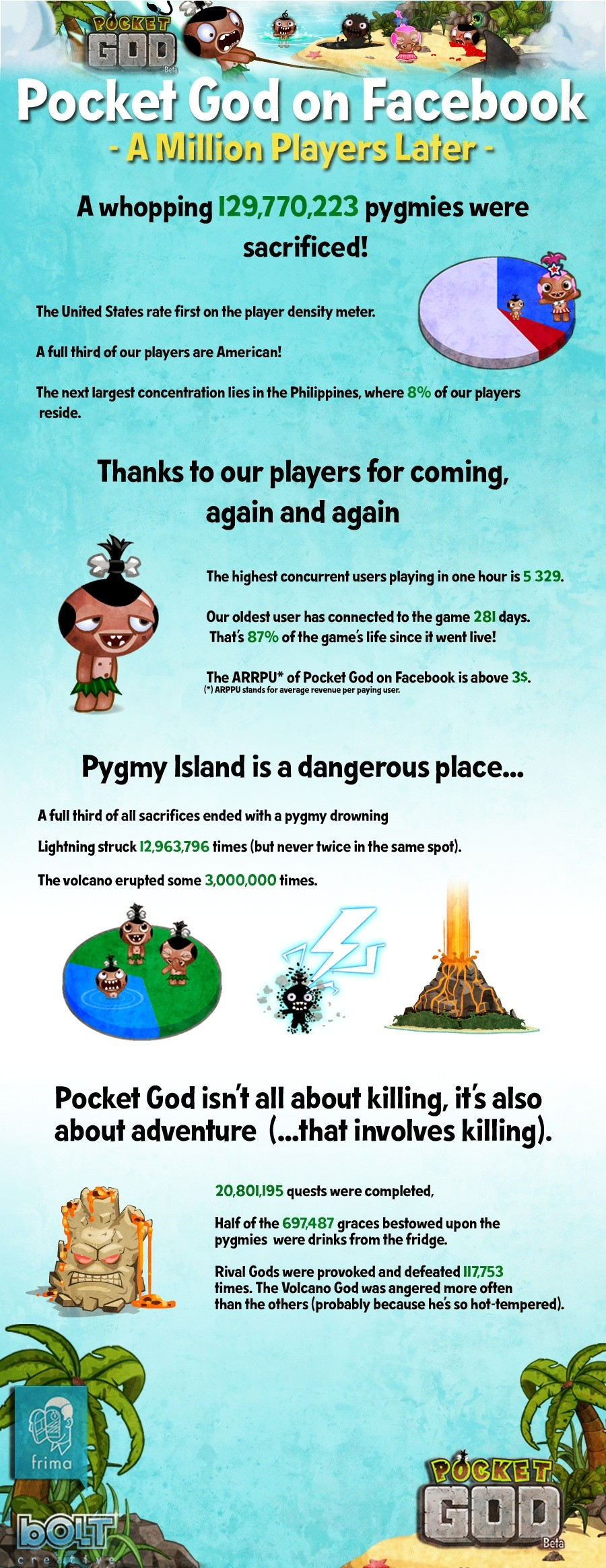 Pocket God Facebook infographic