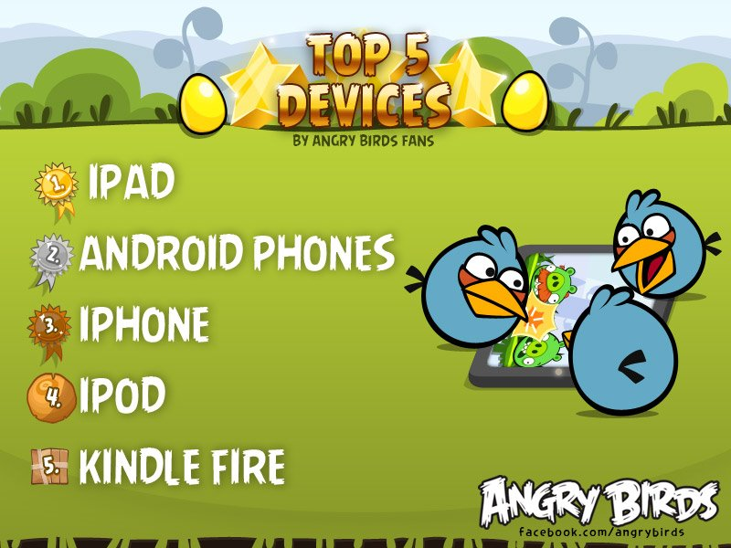 Top 5 Angry Birds Devices