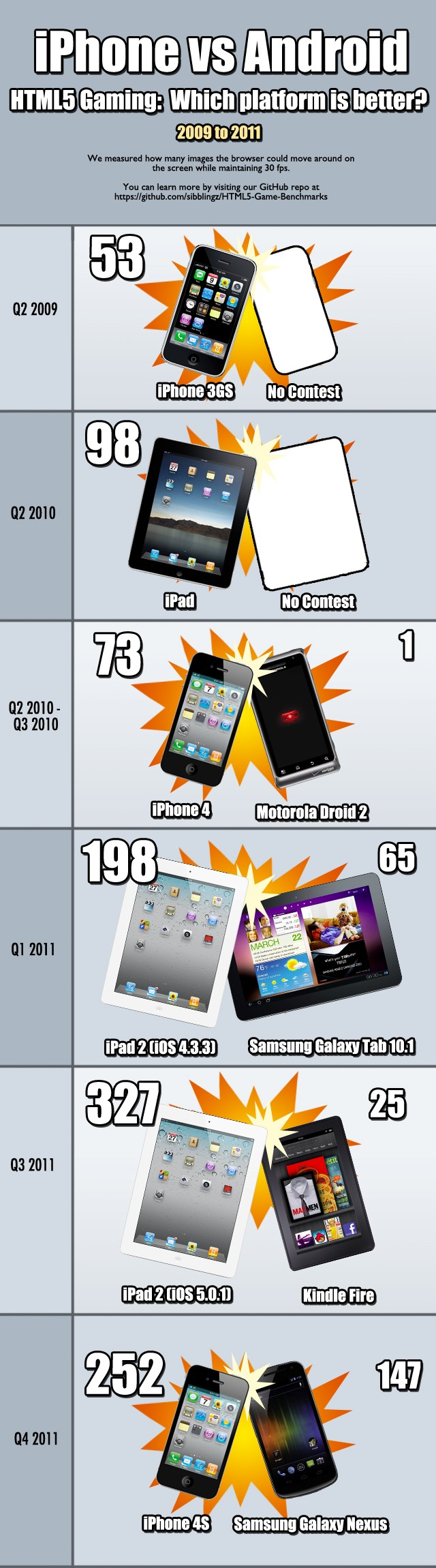iPhone vs Android HTML5