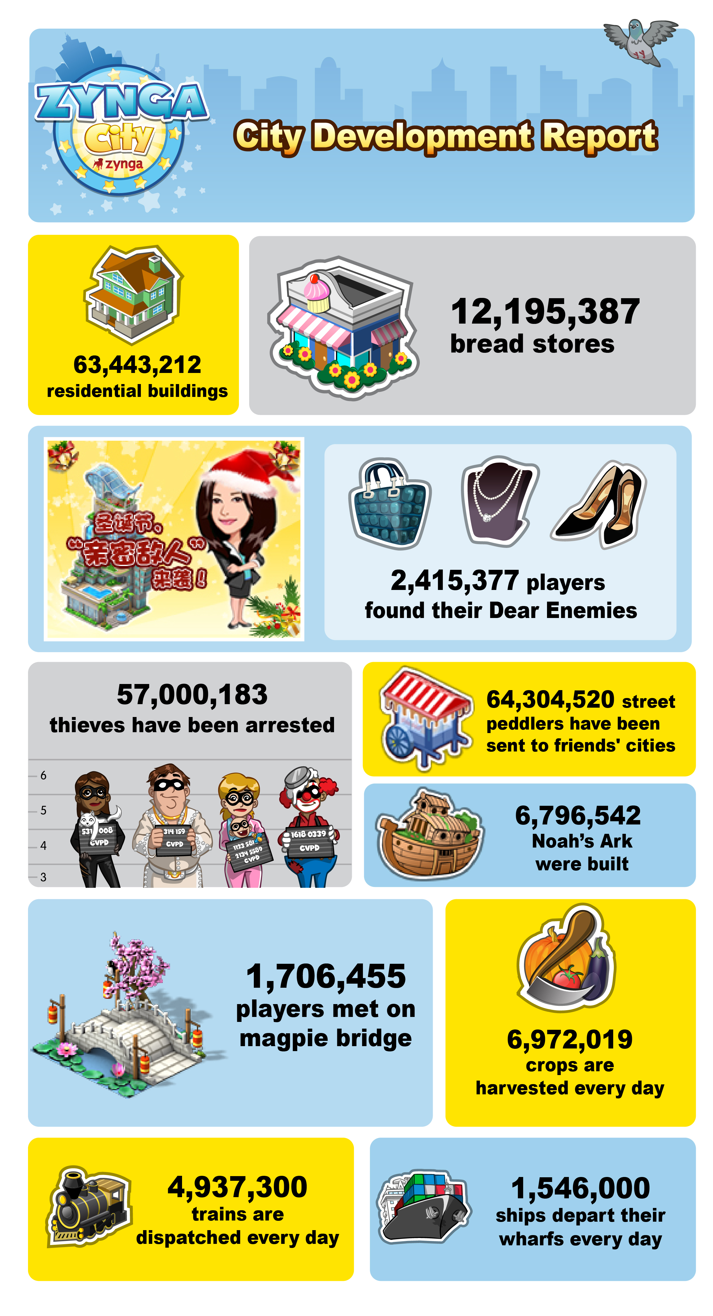 Zynga City Infographic