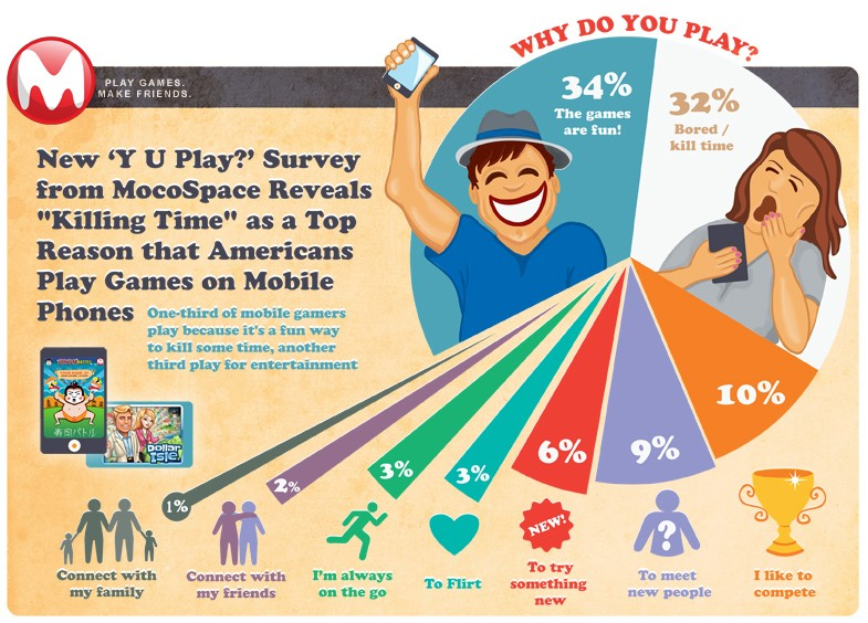 Mobile gamers survey