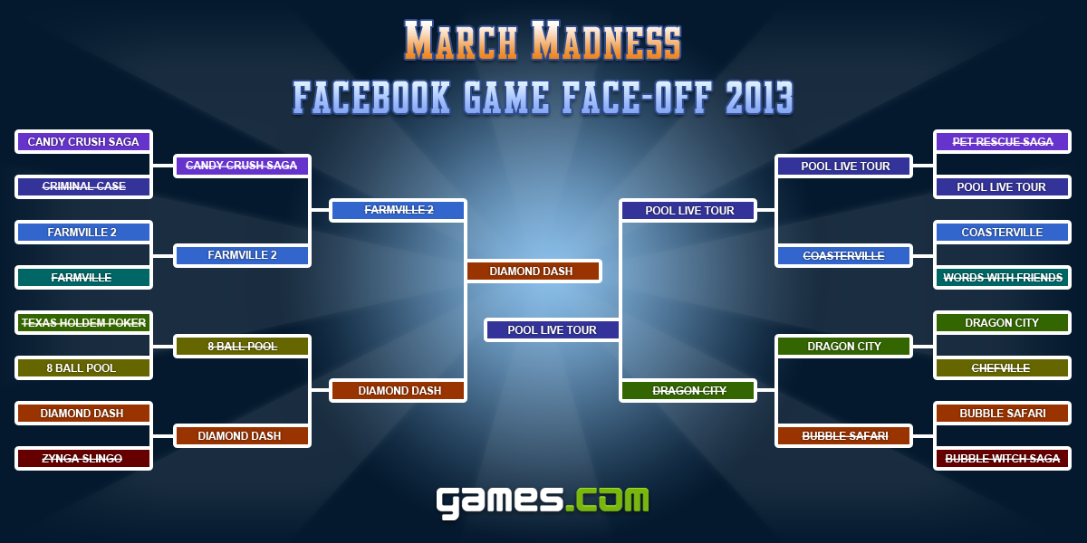 March Madness Facebook Game Face-off 2013: Final Round