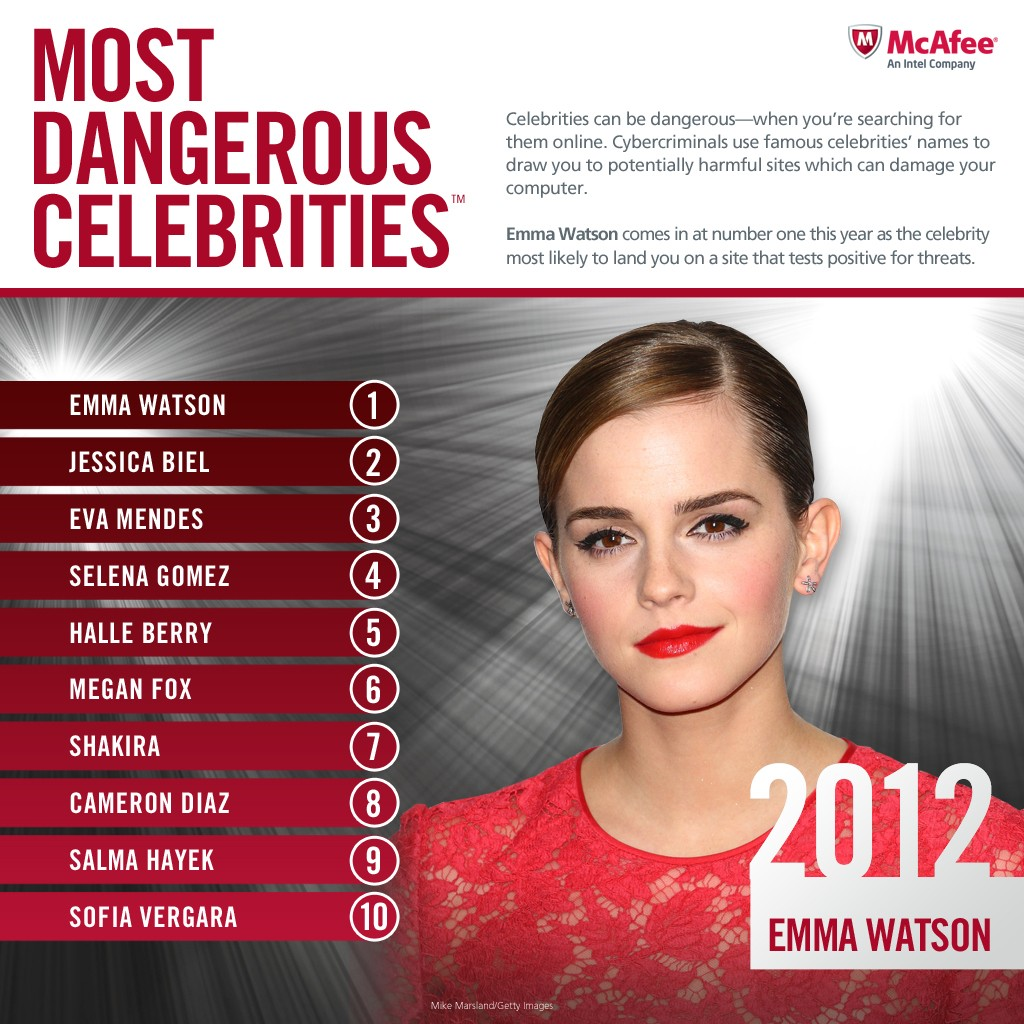 mdcelebs2012top10sep5 - Top 100 Most Famous Celebrities