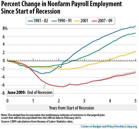 sluggish employment growth