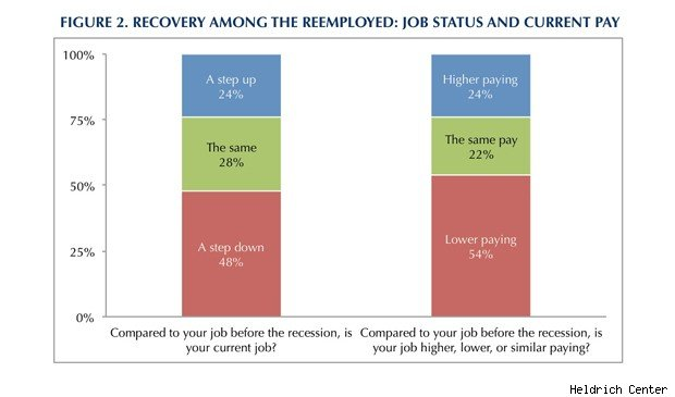 Heldrich Center economic recovery chart