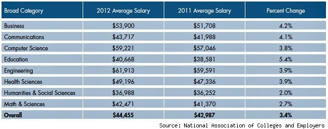 You Won't Believe The Starting Salaries For 2012 Liberal Arts ...