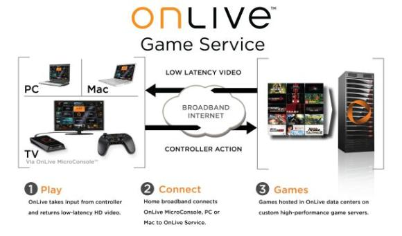 OnLive picture
