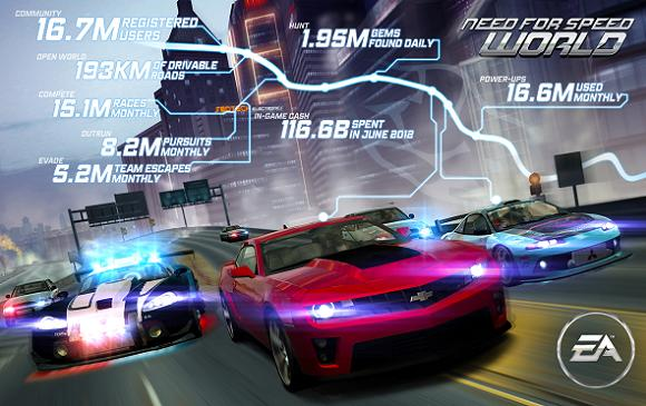 Need For Speed World's developers talk big about their second anniversary