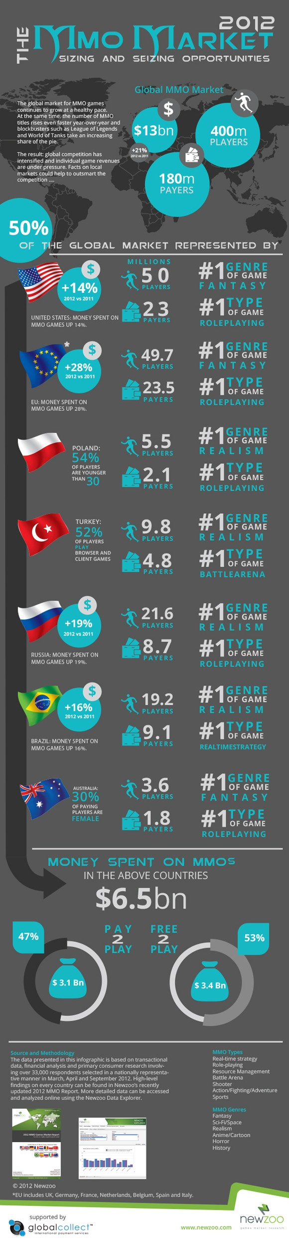 Learn all about the MMO market with this nifty infographic