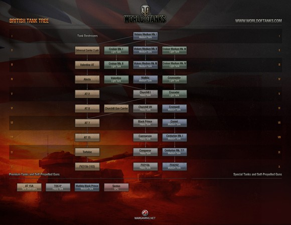 World of Tanks' 84 adding new destroyers, tutorial, and more