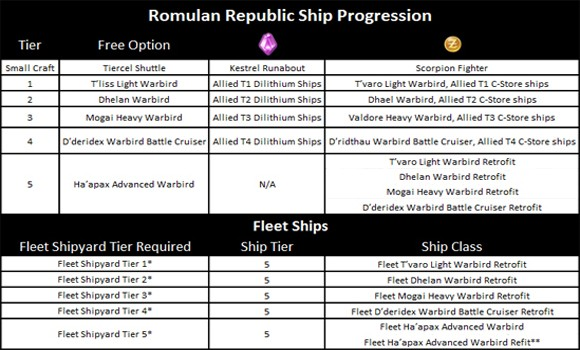 CSTo Romulan ship progression