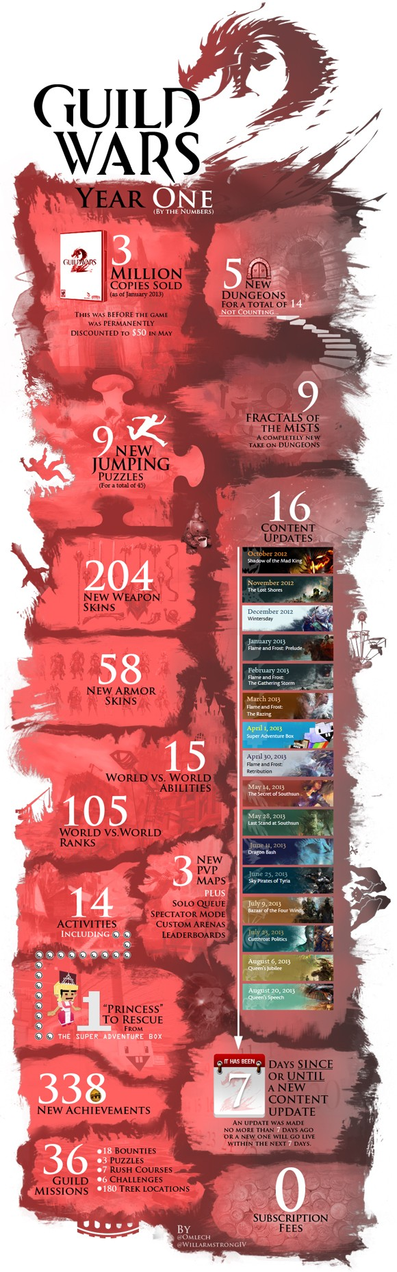 Fanmade infographic summarizes Guild Wars 2's first year