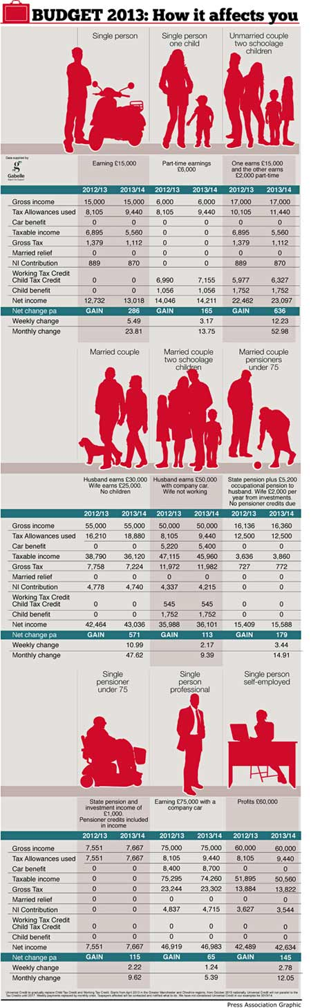 How The Budget affects you