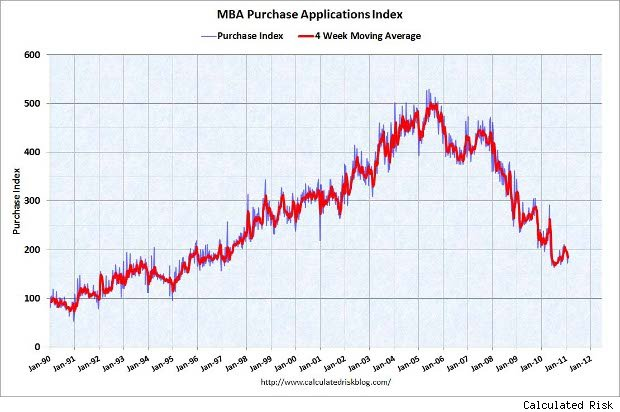 mortgage applications