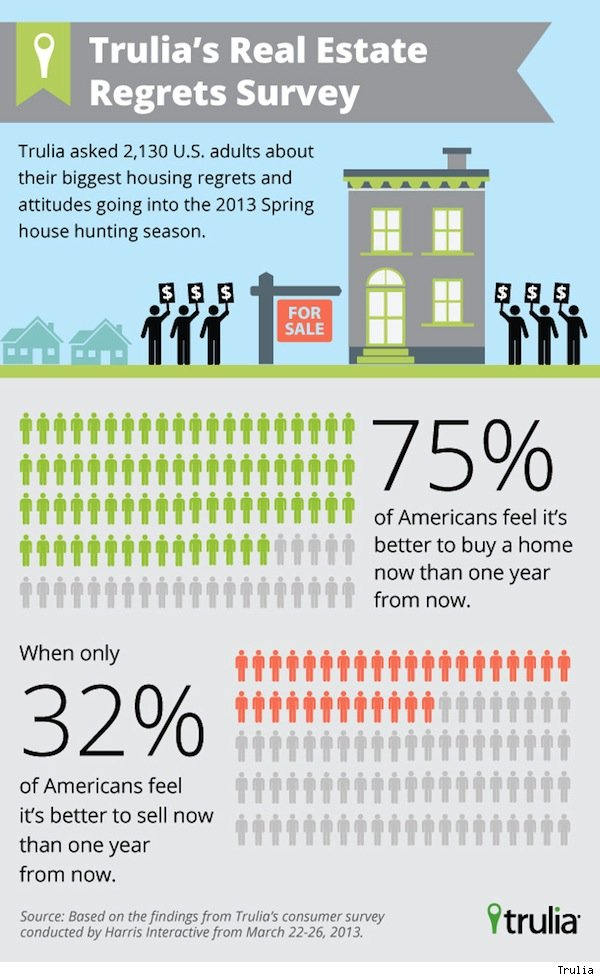 Trulia real estate regrets survey