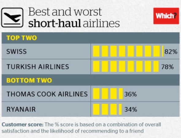 Which airline has been voted worst short-haul provider?
