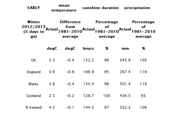Four of out last five winters have been colder than average, says Met Office