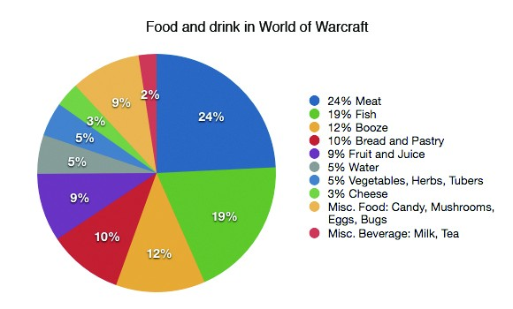 An analysis of all the food and drink in WoW