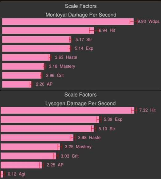 Weapons and stats for ret paladins in Siege of Orgrimmar WED
