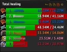 The right and the wrong ways to use healing meters