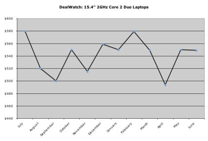 historical prices for laptop dealnews.com