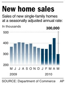 New home sales may 2010