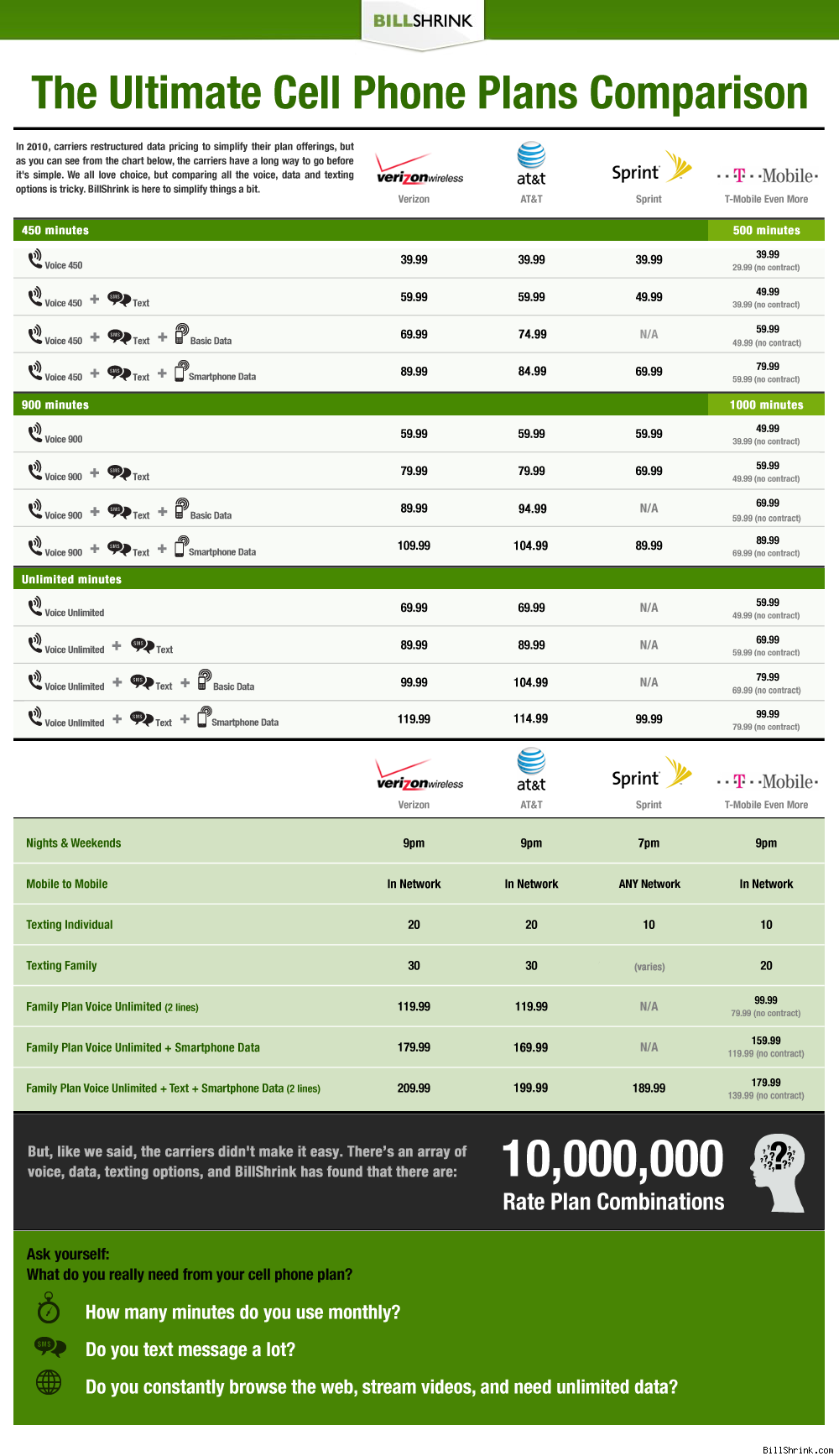Ultimate cell phone plan comparison from billshrink infographic