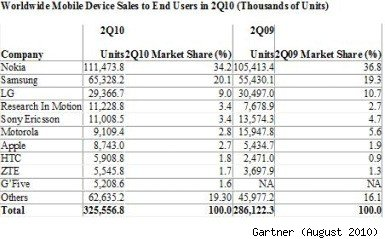 total mobile phone vendor market share