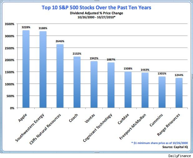 Incentive stock options 10 years