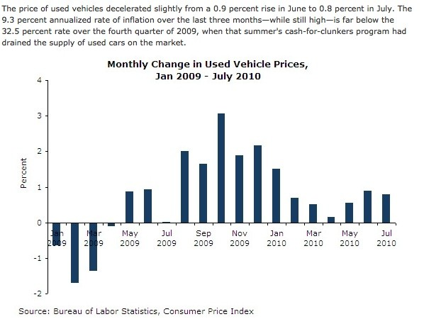 used car prices essay The msrp (manufacturer's suggested retail price) is the price that the car makers suggest the dealers sell the cars at, and the dealer's invoice price is the price the dealer pays for the car the key to finding a good price is to pay somewhere between these two prices.