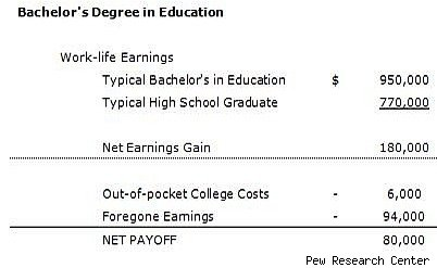 bachelor's degree payoff
