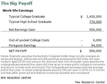 college educated income
