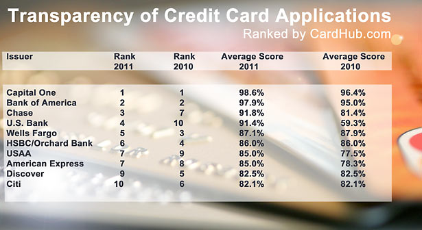 Credit card transparency
