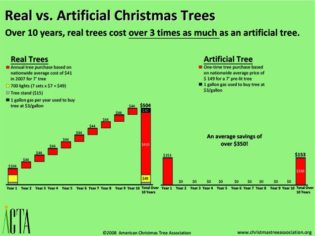 cost of christmas are live trees or artificial the better deal - 10 Artificial Christmas Tree