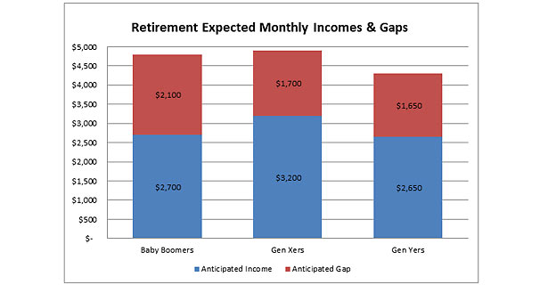 Monthly Incomes and Gaps