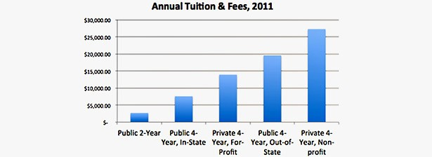 Annual Tuition