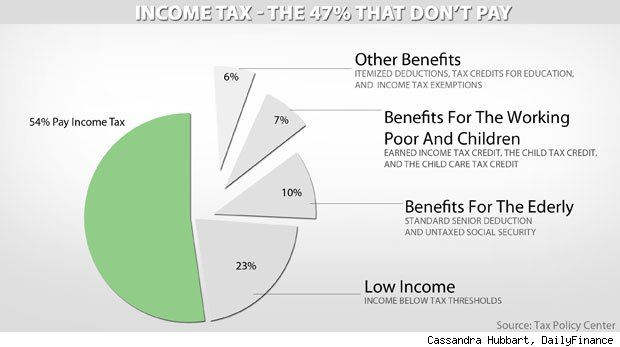 The 47% that don't pay taxes
