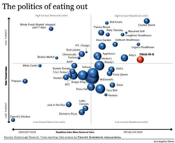 the politics of eating out