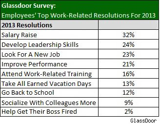 Resolution survey results