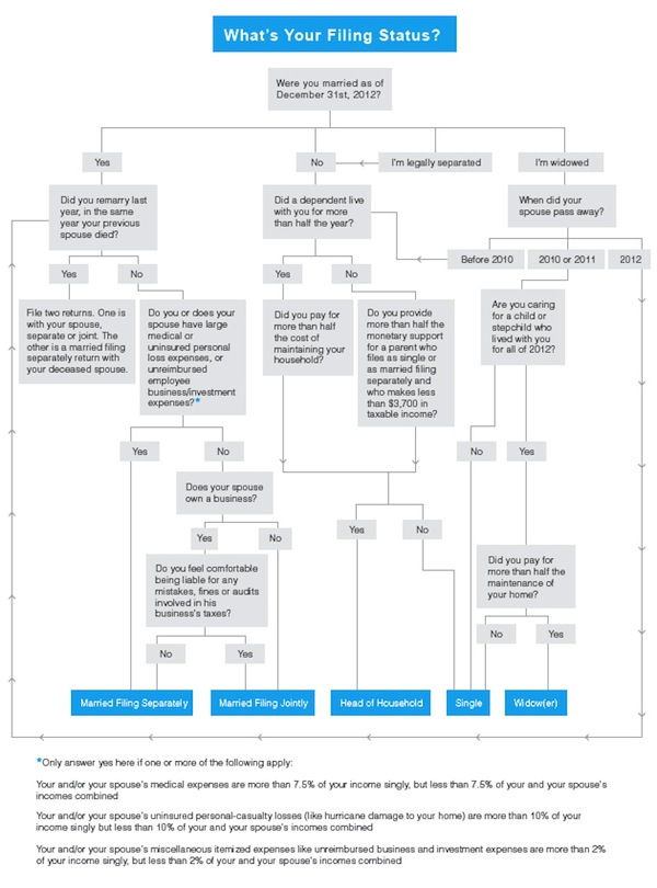 IRS Filing Status flow chart
