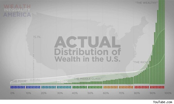 Actual wealth gap explained